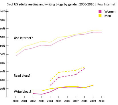 Blog reading and writing by gender, 2000 - 2010 graph | Pew Internet