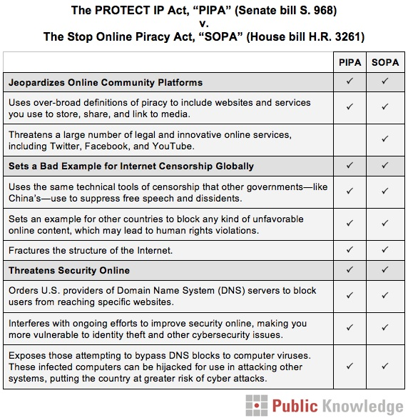 Chart of the differences between PIPA and SOPA. The two bills are essentially the same.