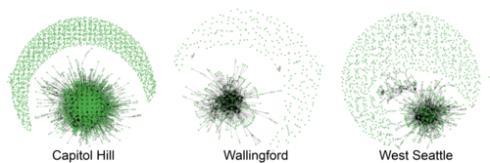 Intra-neighborhood Interactions (@mentions) used by Whooly, showing different network dynamics for each neighborhood.